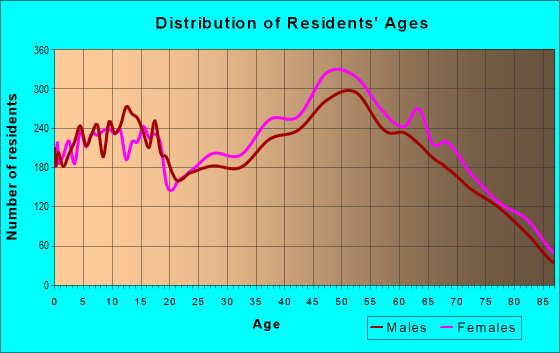 Age and Sex of Residents in zip code 32955
