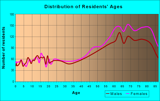 Age and Sex of Residents in zip code 32966