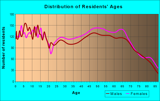 Age and Sex of Residents in zip code 32967