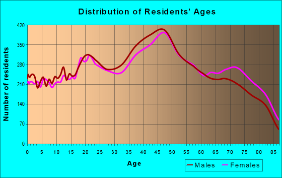 Age and Sex of Residents in zip code 33010