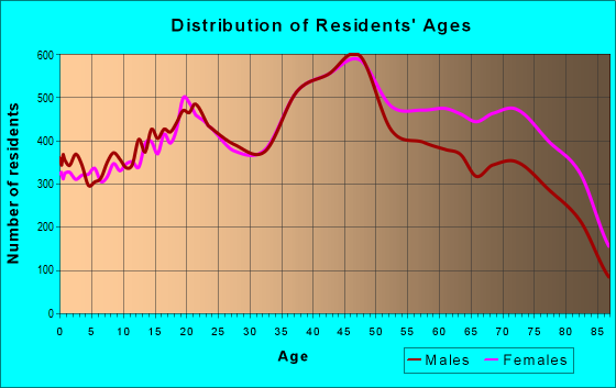 Age and Sex of Residents in zip code 33012
