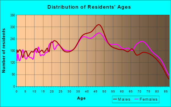 Age and Sex of Residents in zip code 33013