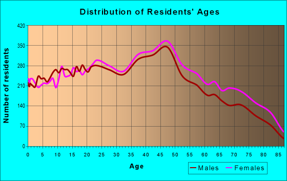 Age and Sex of Residents in zip code 33014