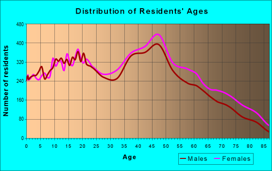 Age and Sex of Residents in zip code 33016