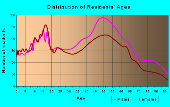 Age and Sex of Residents in zip code 33026