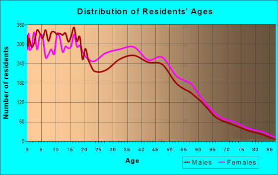 Age and Sex of Residents in zip code 33032