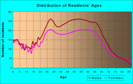 Age and Sex of Residents in zip code 33040