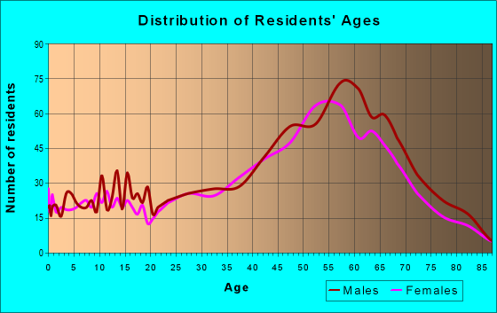 Age and Sex of Residents in zip code 33042