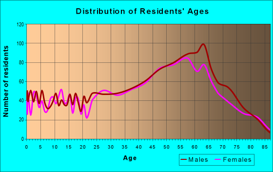 Age and Sex of Residents in zip code 33050