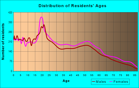 Age and Sex of Residents in zip code 33054