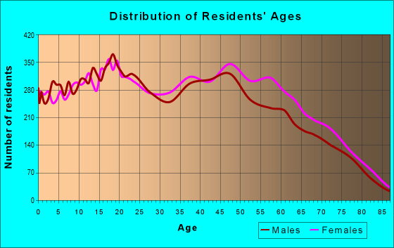 Age and Sex of Residents in zip code 33055