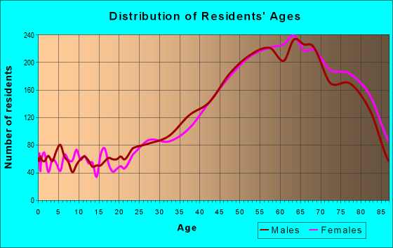 Age and Sex of Residents in zip code 33062