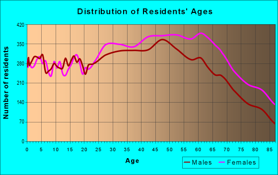 Age and Sex of Residents in zip code 33063