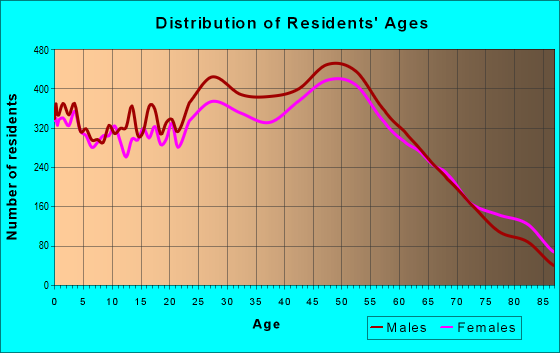 Age and Sex of Residents in zip code 33064