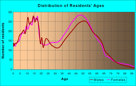 Age and Sex of Residents in zip code 33067