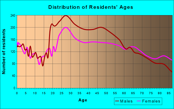 Age and Sex of Residents in zip code 33069