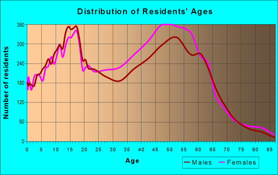 Age and Sex of Residents in zip code 33071