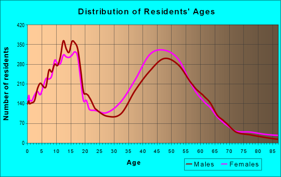 Age and Sex of Residents in zip code 33076