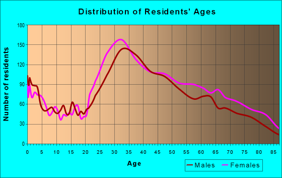 Age and Sex of Residents in zip code 33129