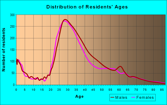 Age and Sex of Residents in zip code 33131