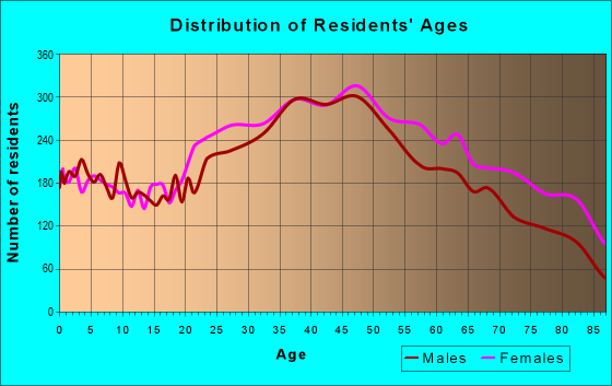 Age and Sex of Residents in zip code 33134