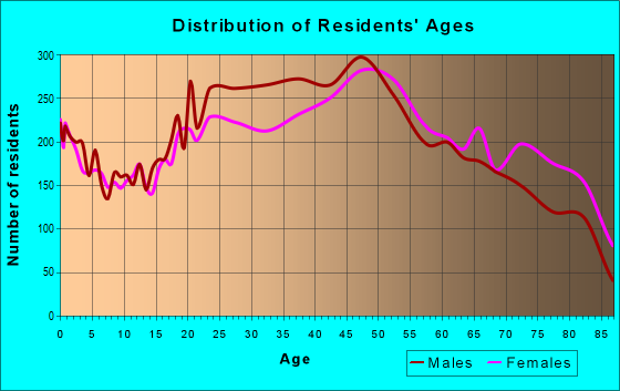 Age and Sex of Residents in zip code 33135