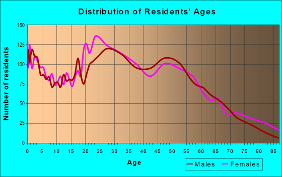 Age and Sex of Residents in zip code 33136