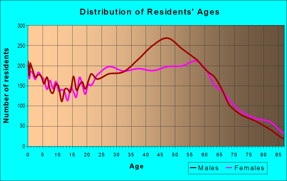 Age and Sex of Residents in zip code 33138