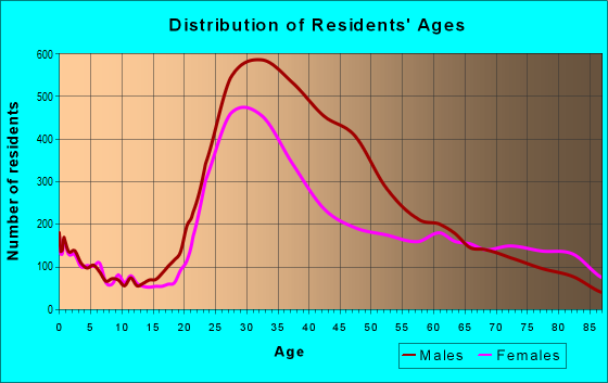Age and Sex of Residents in zip code 33139