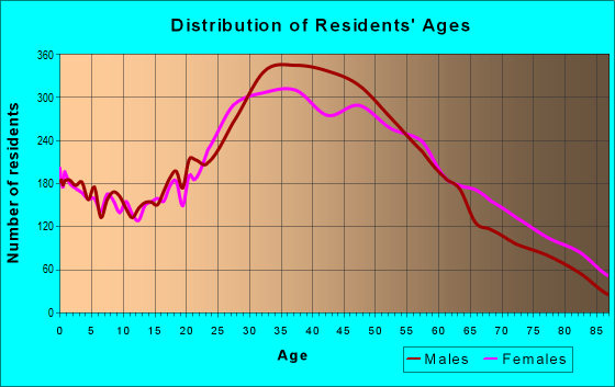 Age and Sex of Residents in zip code 33141