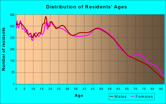 Age and Sex of Residents in zip code 33142