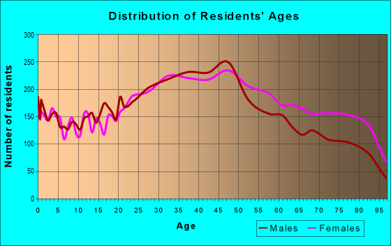 Age and Sex of Residents in zip code 33145