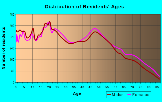 Age and Sex of Residents in zip code 33147