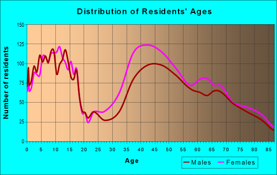 Age and Sex of Residents in zip code 33149