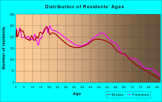 Age and Sex of Residents in zip code 33150