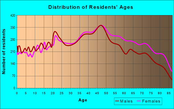 Age and Sex of Residents in zip code 33155
