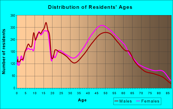 Age and Sex of Residents in zip code 33156