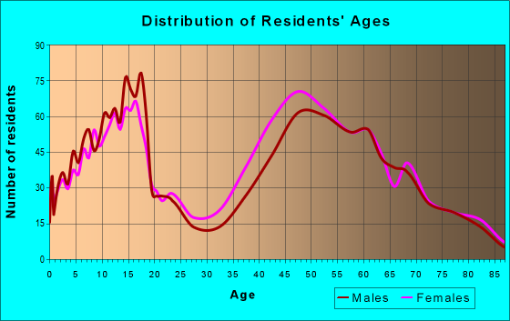 Age and Sex of Residents in zip code 33158