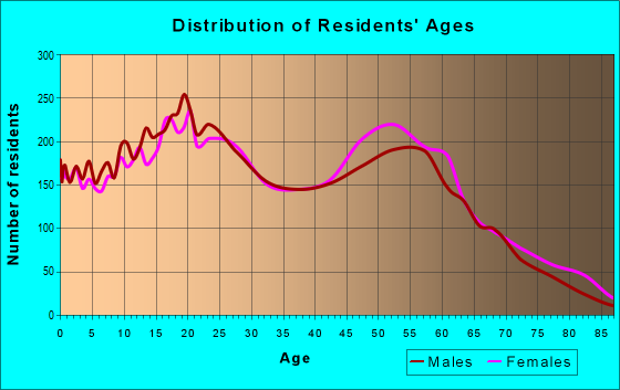 Age and Sex of Residents in zip code 33168
