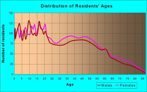 Age and Sex of Residents in zip code 33170