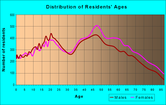 Age and Sex of Residents in zip code 33175