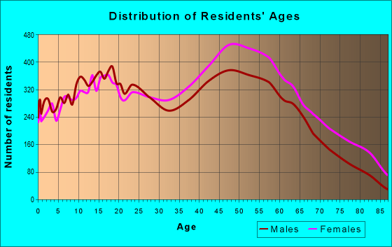 Age and Sex of Residents in zip code 33176