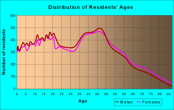 Age and Sex of Residents in zip code 33177