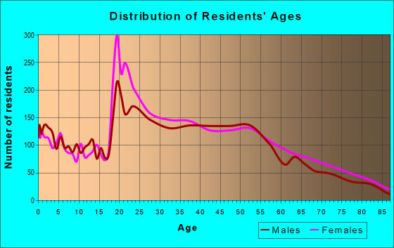 Age and Sex of Residents in zip code 33181