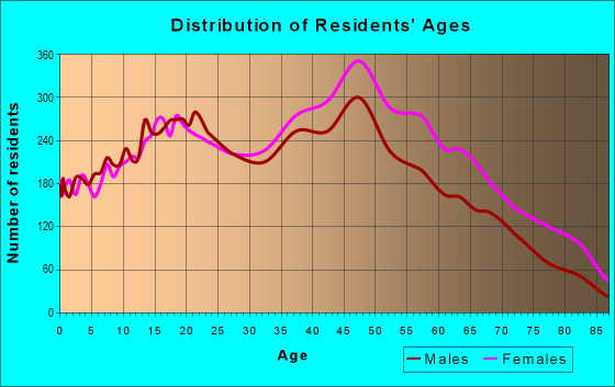 Age and Sex of Residents in zip code 33183