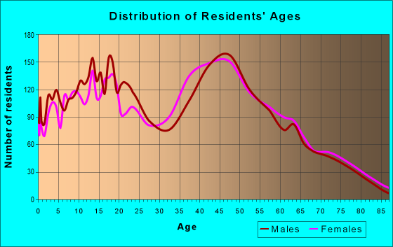 Age and Sex of Residents in zip code 33187
