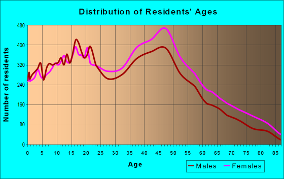 Age and Sex of Residents in zip code 33193