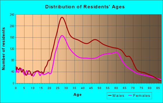 Age and Sex of Residents in zip code 33301
