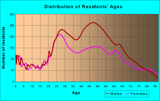 Age and Sex of Residents in zip code 33304