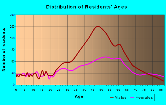Age and Sex of Residents in zip code 33305